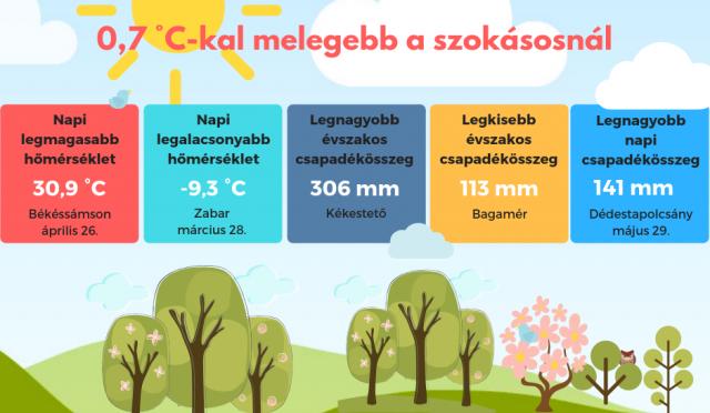 2019 tavasz – 0,7 fokkal melegebb az átlagnál