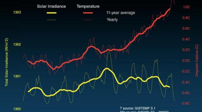 Öt tévhit a klímaváltozásról, amit most megcáfolunk