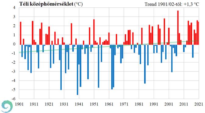 A nyolcadik legmelegebb tél 1901 óta – előzetes elemzés