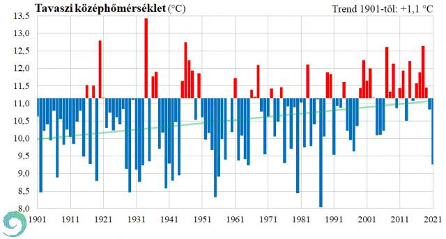 A leghidegebb tavasz 1987 óta – előzetes elemzés